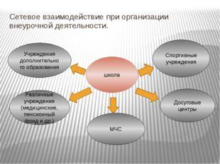 Сетевое взаимодействие при организации внеурочной деятельности. школа Учрежде