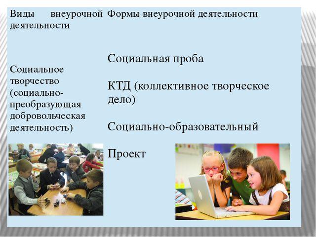 Виды внеурочной деятельности Формы внеурочной деятельности Социальное творчес...