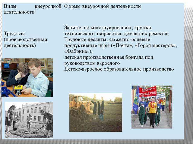 Виды внеурочной деятельности Формы внеурочной деятельности Трудовая (производ...