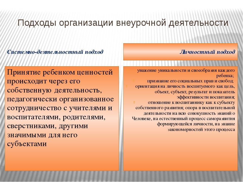 Подходы организации внеурочной деятельности Системно-деятельностный подход Ли...