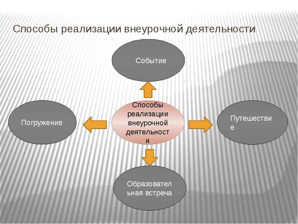 Способы реализации внеурочной деятельности Способы реализации внеурочной деят...