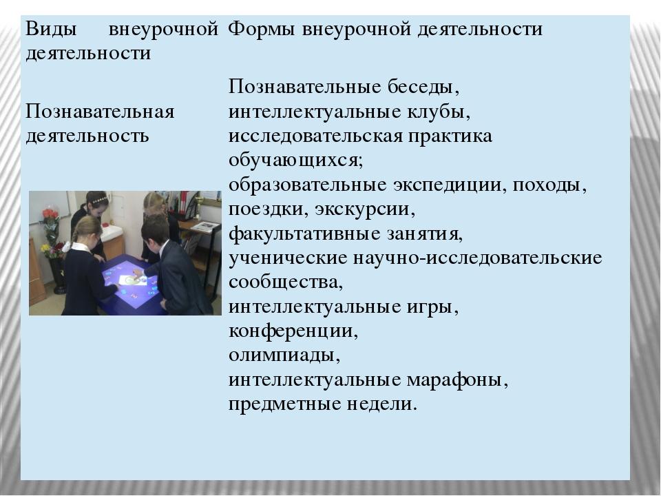 Виды внеурочной деятельности Формы внеурочной деятельности Познавательная дея...