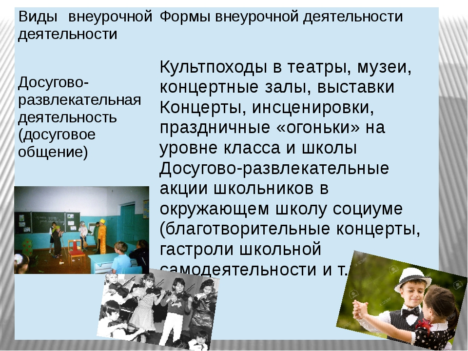 Виды внеурочной деятельности Формы внеурочной деятельности Досугово- развлека...