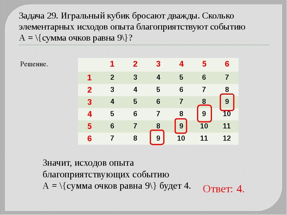 Задача 29. Игральный кубик бросают дважды. Сколько элементарных исходов опыта...