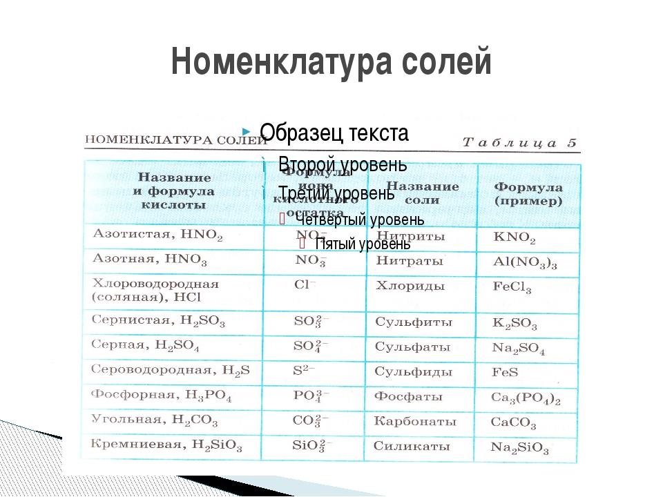 Номенклатура солей