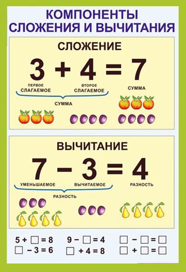 http://klass617.narod.ru/olderfiles/Shkolniku/komponenty_slozhenija_i_vychitanija.jpg