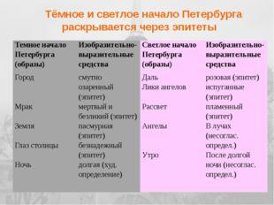 Задания для второй группы 1. Подготовить сообщение на тему «Петербург Мандел