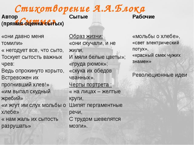 «Петербургские строфы» Петербург имперскийчеловеческий Тяжка обуза северн...