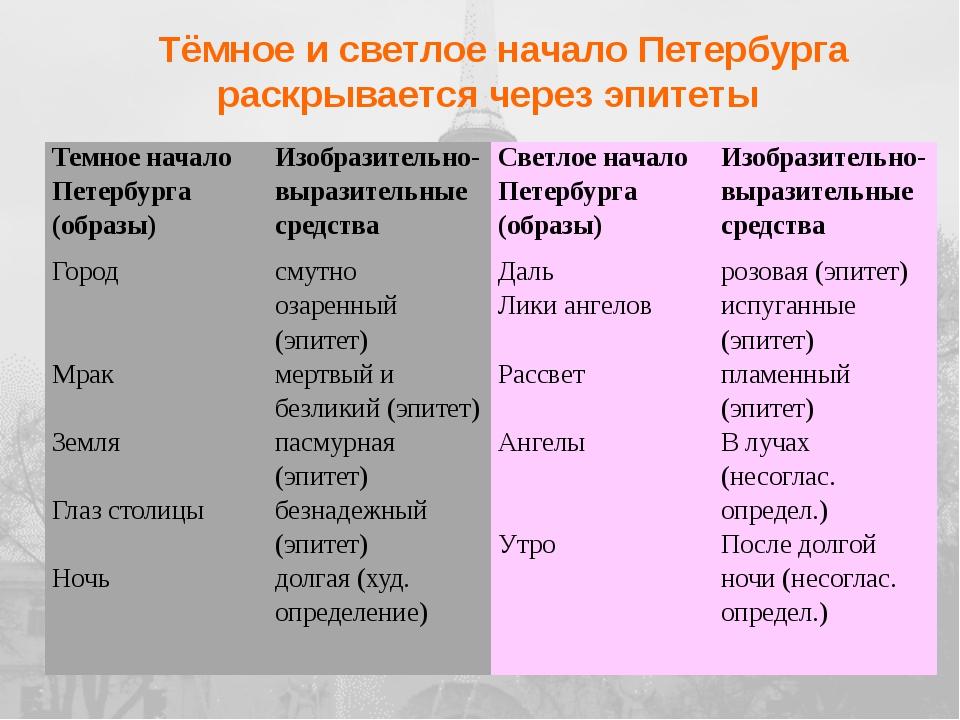 Задания для второй группы 1. Подготовить сообщение на тему «Петербург Мандел...