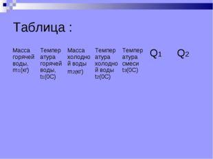 Таблица : Масса горячей воды, m1(кг)Температура горячей воды, t1(0С)Масса х