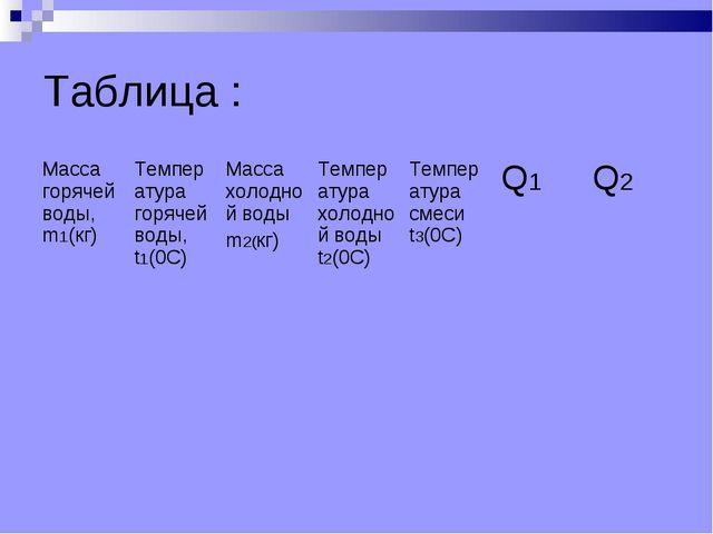 Таблица : Масса горячей воды, m1(кг)Температура горячей воды, t1(0С)Масса х...