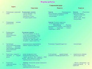 Формы работы  ЗадачиСоциальная среда СверстникиПедагогиРодители 1.Опти