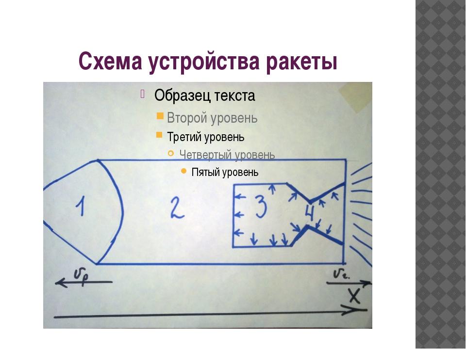 Схема устройства ракеты