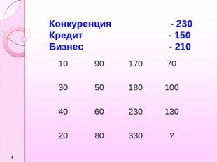 Конкуренция - 230 Кредит - 150 Бизнес - 210 109017070 3050180100 4060