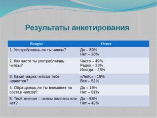 Результаты анкетирования Вопрос Ответ 1. Употребляешь ли ты чипсы? Да – 80%