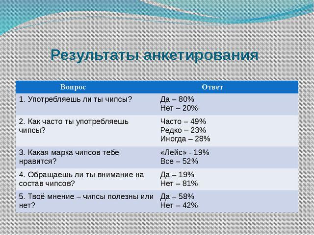 Результаты анкетирования Вопрос Ответ 1. Употребляешь ли ты чипсы? Да – 80%...