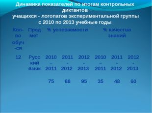 Динамика показателей по итогам контрольных диктантов учащихся - логопатов эк