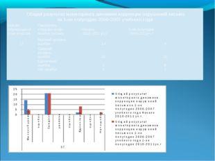 Общий результат мониторинга динамики коррекции нарушений письма за 1-ое полу