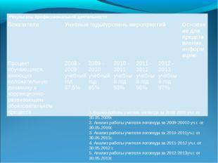 1.Анализ работы учителя-логопеда за 2008-2009 уч.г. от 30.05.2009г. 2. Анализ