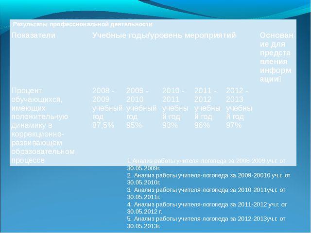 1.Анализ работы учителя-логопеда за 2008-2009 уч.г. от 30.05.2009г. 2. Анализ...
