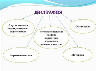 ДИСГРАФИЯ Акустическая и артикуляторно - акустическая Фонематическая и на фон