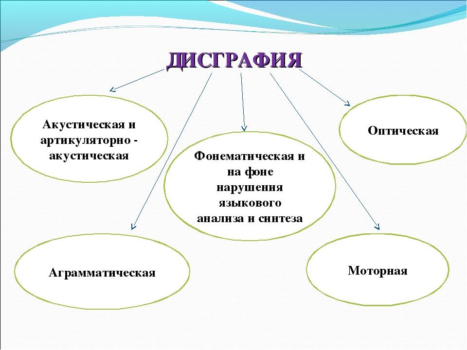 ДИСГРАФИЯ Акустическая и артикуляторно - акустическая Фонематическая и на фон...