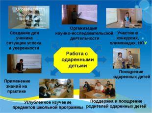 Организация научно-исследовательской деятельности Участие в конкурсах, олим