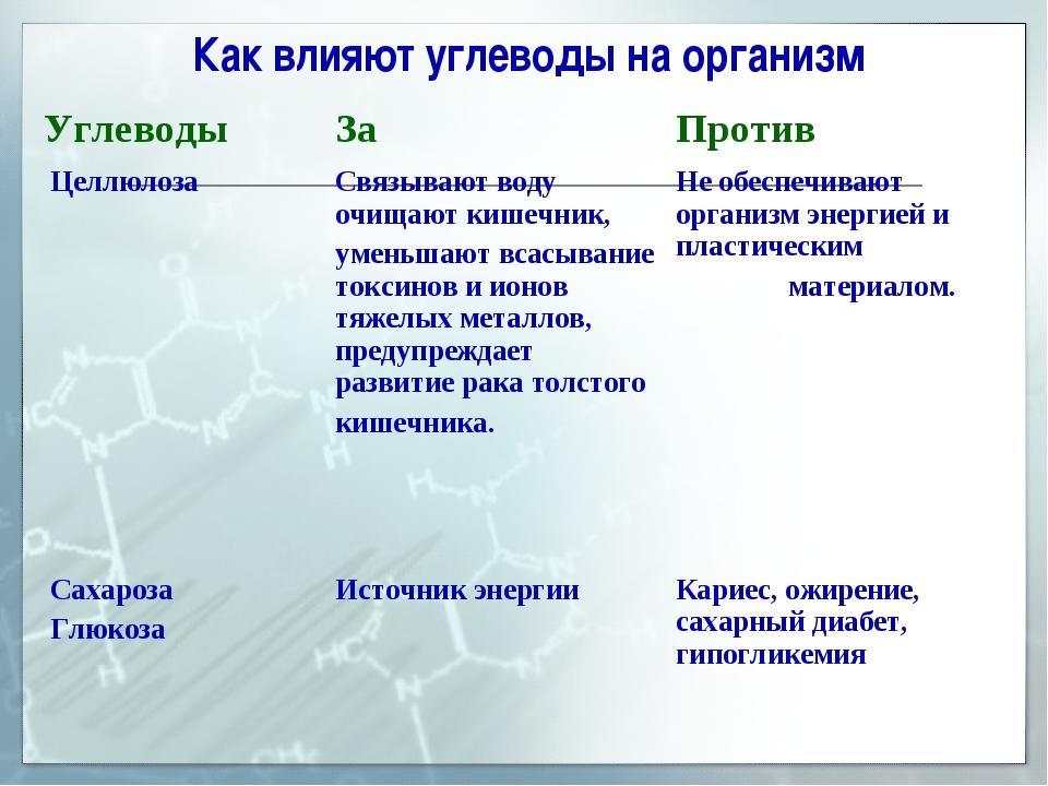 Как влияют углеводы на организм Углеводы ЗаПротив Целлюлоза Связывают воду...