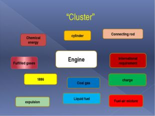 """Cluster"" cylinder Engine Chemical energy Fulfilled gases expulsion 1886 Liqu"