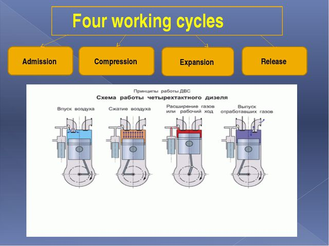 Four working cycles Admission Compression Expansion Release
