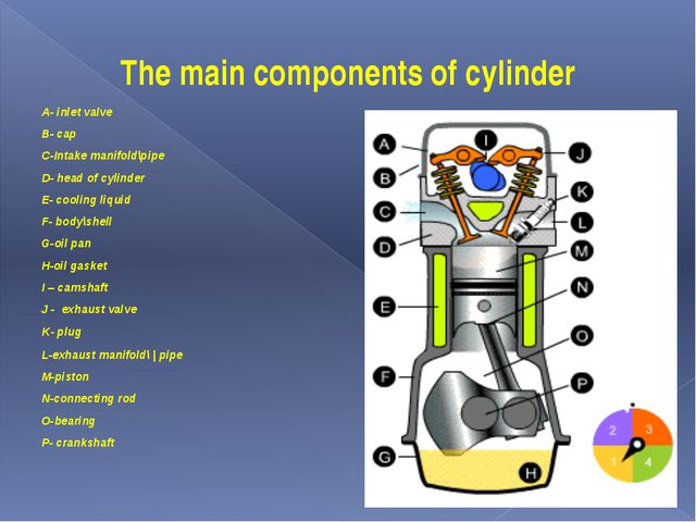 The main components of cylinder A- inlet valve B- cap C-Intake manifold\pipe...