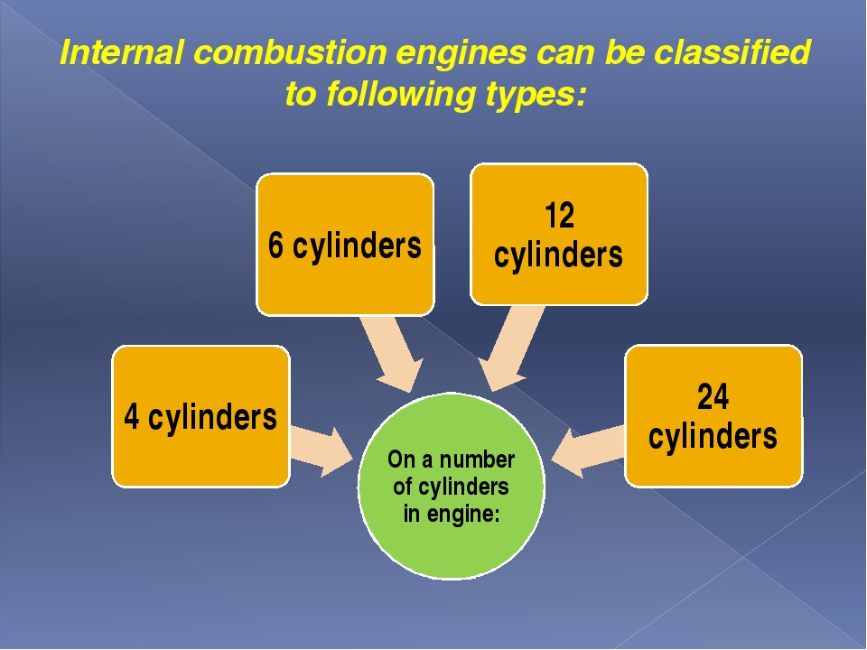 Internаl combustion engines can be classified to following types: