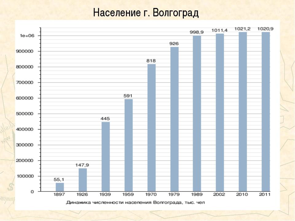 Население г. Волгоград