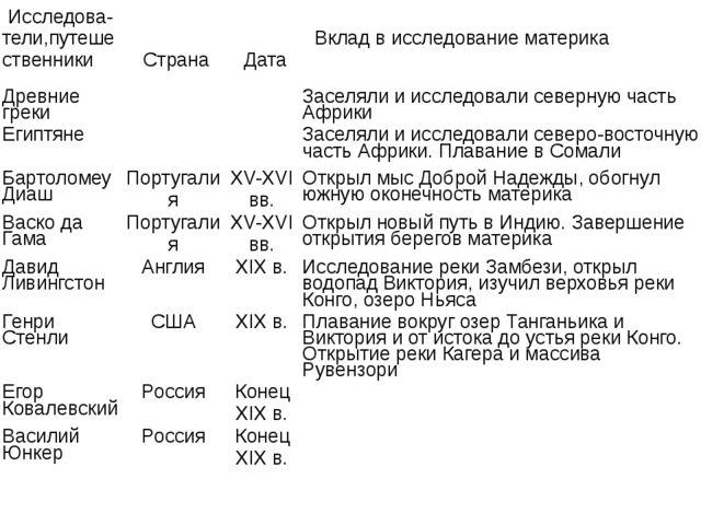 Физико-географическое положение материка 1. Положение на градусной сетке а) п...