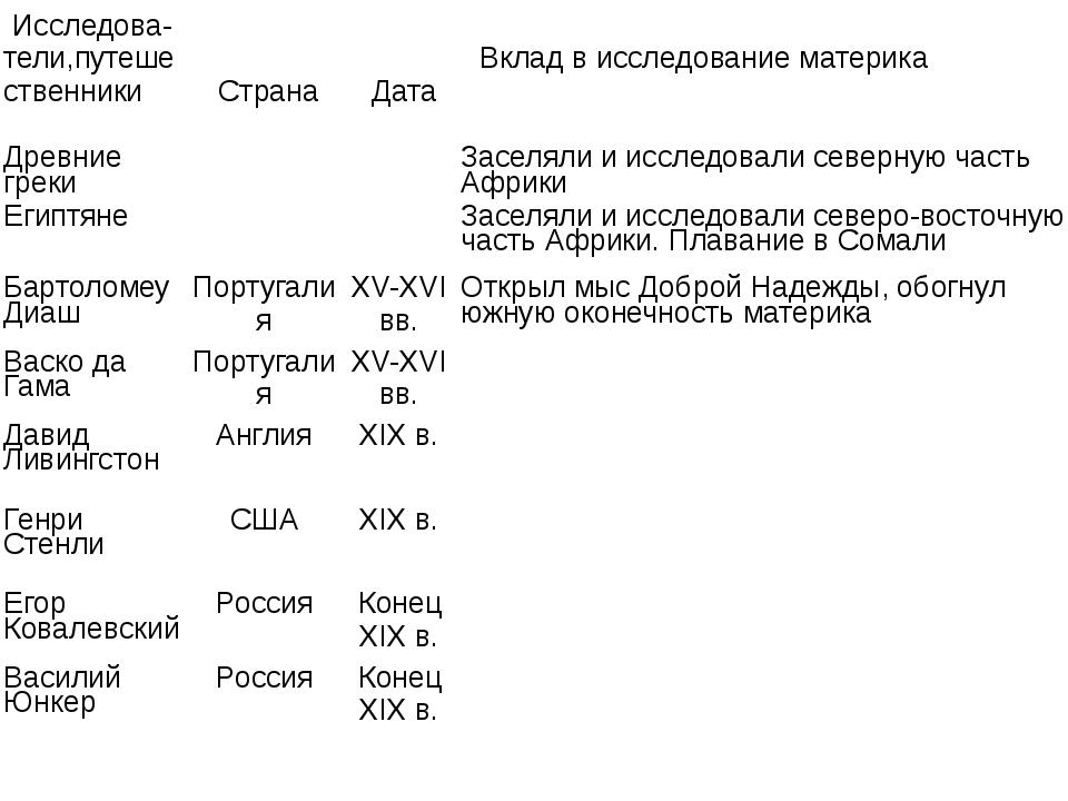Исследова-тели,путешественники Страна Дата Вкладв исследование материка Древ...