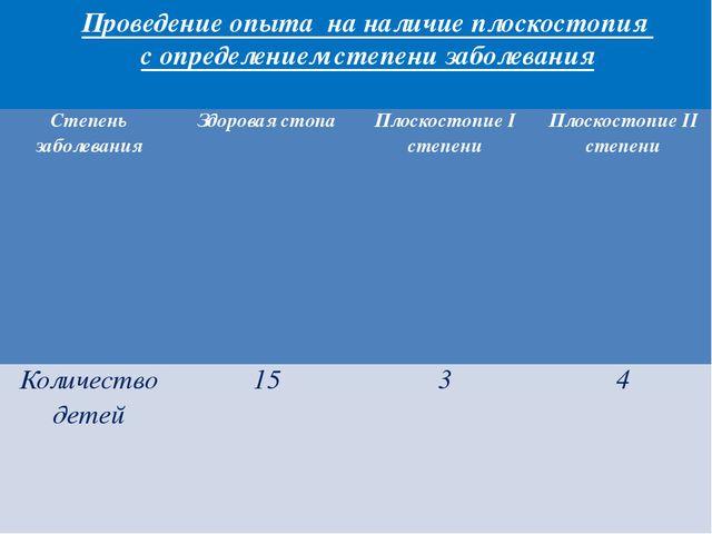 Проведение опыта на наличие плоскостопия с определением степени заболевания С...