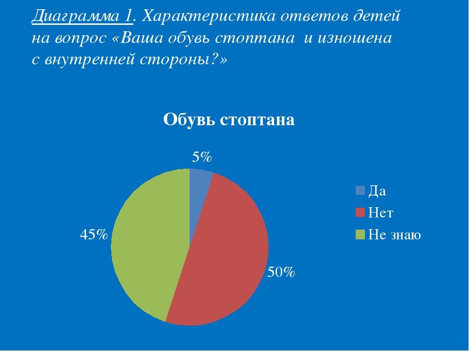Диаграмма 1. Характеристика ответов детей на вопрос «Ваша обувь стоптана и из...