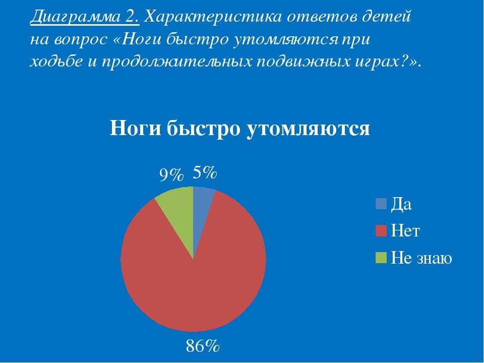 Диаграмма 2. Характеристика ответов детей на вопрос «Ноги быстро утомляются п...