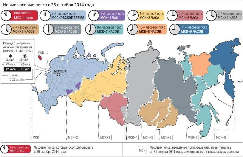 Декретного времени в россии не существует