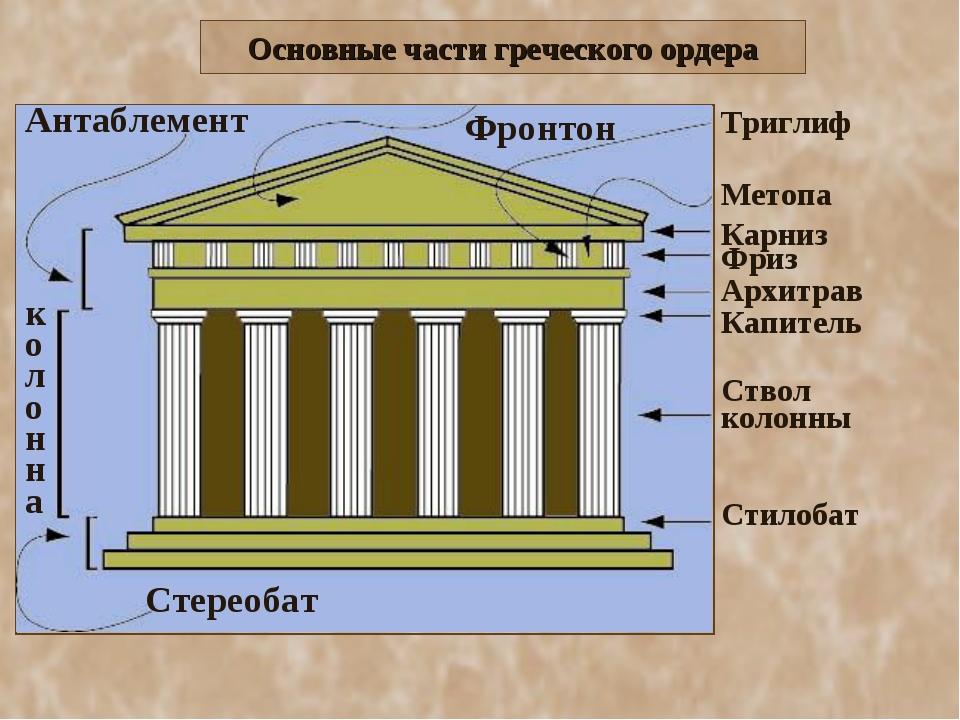 Стереобат колонна Антаблемент Фронтон Стилобат Ствол колонны Капитель Архитра...