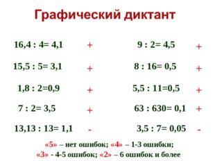 16,4 : 4= 4,1 15,5 : 5= 3,1 1,8 : 2=0,9 7 : 2= 3,5 13,13 : 13= 1,1 9 : 2= 4,5