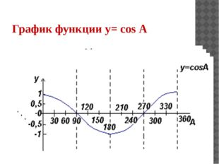График функции y= cos А