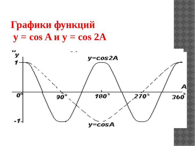 Графики функций y = cos A и y = cos 2A