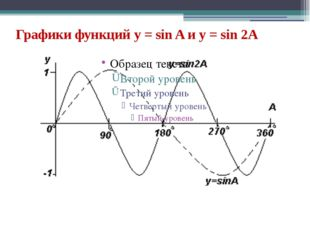 Графики функций y = sin A и y = sin 2A