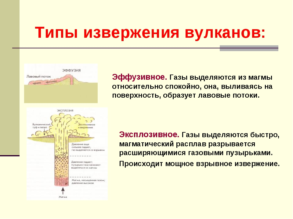 Типы извержения вулканов: Эффузивное. Газы выделяются из магмы относительно с...