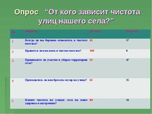 """Опрос """"От кого зависит чистота улиц нашего села?"""" №ВопросыДа (чел.)Нет (че"""