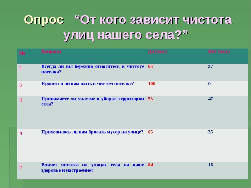 """Опрос """"От кого зависит чистота улиц нашего села?"""" №ВопросыДа (чел.)Нет (че..."""