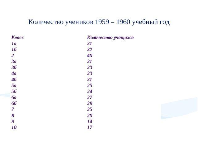 Количество учеников 1959 – 1960 учебный год КлассКоличество учащихся 1а31 1...