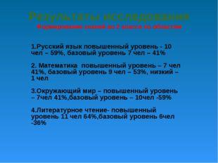 Результаты исследования Формирование знаний во 2 классе по областям 1.Русски