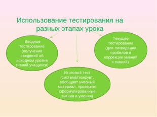 Использование тестирования на разных этапах урока Вводное тестирование (полу